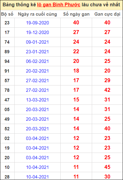 Bảng thống kê loto gan Bình Phước lâu về nhất đến ngày 3/7/2021