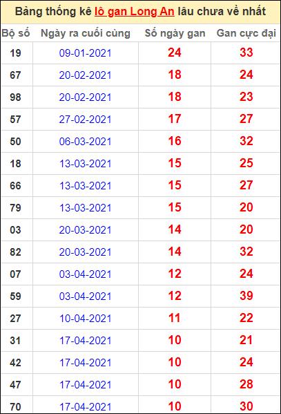 Bảng thống kê lo gan LA lâu về nhất đến ngày 3/7/2021