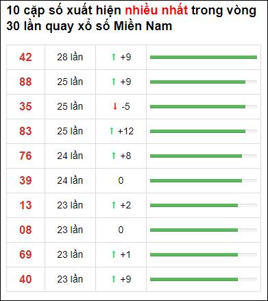 Thống kê XSMN 30 ngày gần đây tính đến 3/7/2021