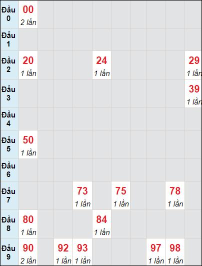Bảng soi cầu DLbạch thủ lô rơi 3 ngày 4/7/2021