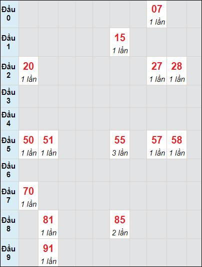 Soi cầu XS KG bạch thủ lô rơi 3 ngày 4/7/2021
