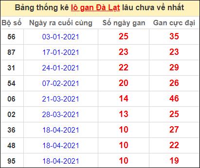 Thống kê lô gan DL lâu về nhất đến ngày 4/7/2021
