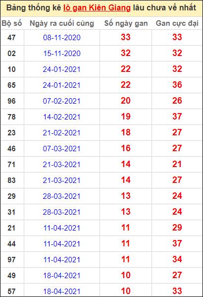 Bảng thống kê lôgan KG lâu về nhất đến ngày 4/7/2021