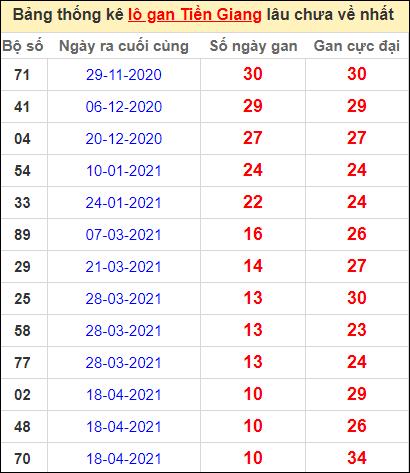 Bảng thống kê loto gan Tiền Giang lâu về nhất đến ngày 4/7/2021