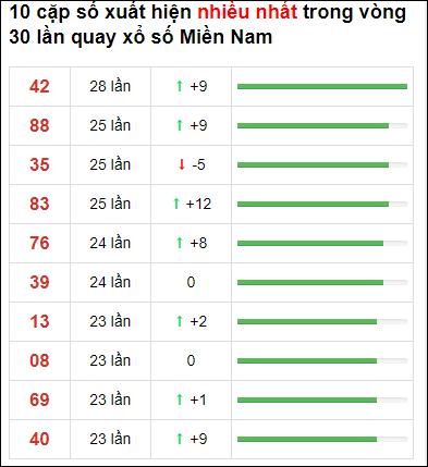 Thống kê loto về nhiều XSMN 30 ngày gần đây tính đến 4/7/2021
