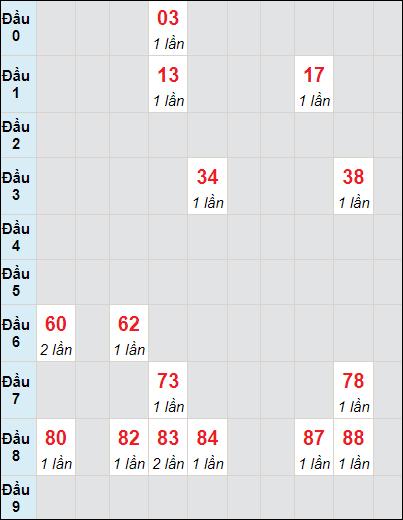 Soi cầu xố số Cà Mau bạch thủ lô rơi 3 ngày 5/7/2021