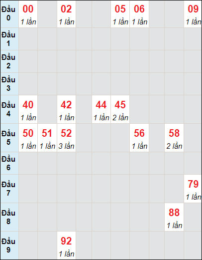 Soi cầu Đồng Tháp bạch thủ lô rơi 3 ngày 5/7/2021