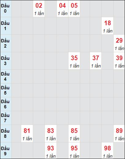 Bảng soicau XSTP bạch thủ lô rơi 3 ngày 5/7/2021