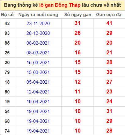 Bảng thống kê lo gan DT lâu về nhất đến ngày 5/7/2021
