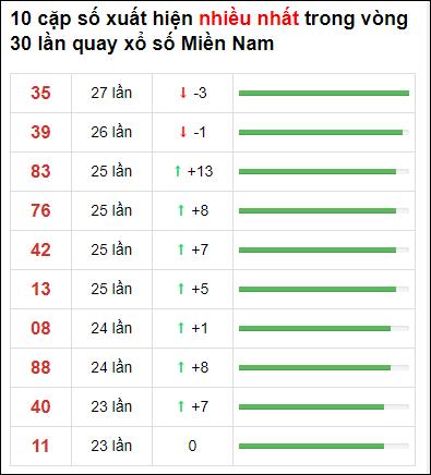 Thống kê XSMN 30 ngày gần đây tính đến 5/7/2021