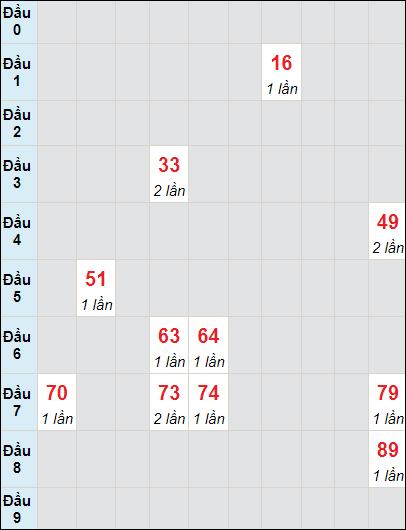 Soi cầu Bạc Liêu bạch thủ lô rơi 3 ngày 6/7/2021