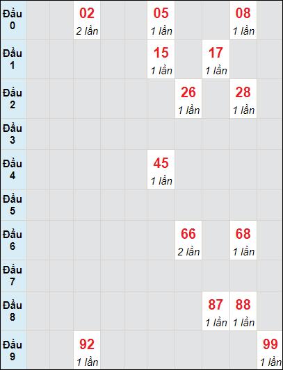 Soi cầu xố số Bến Tre bạch thủ lô rơi 3 ngày 6/7/2021