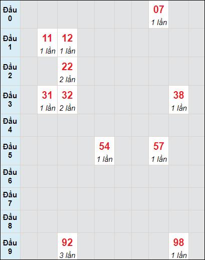 Bảng soi cầuXS VT bạch thủ lô rơi 3 ngày 6/7/2021