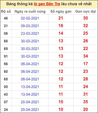 Bảng thống kê loto gan Bến Tre lâu về nhất đến ngày 6/7/2021