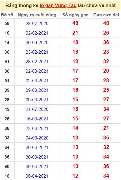 Thống kê lô gan Vũng Tàu lâu về nhất đến ngày 6/7/2021