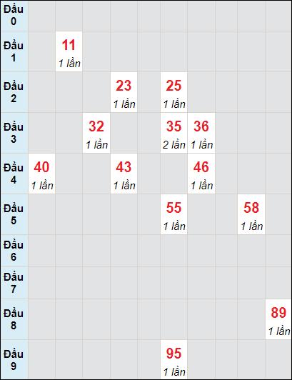Bảng soi cầuXS AG bạch thủ lô rơi 3 ngày 8/7/2021
