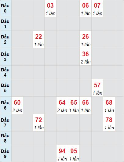 Soi cầu Bình Thuận bạch thủ lô rơi 3 ngày 8/7/2021