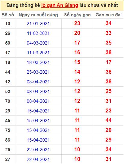 Thống kê lô gan An Giang lâu về nhất đến ngày 8/7/2021