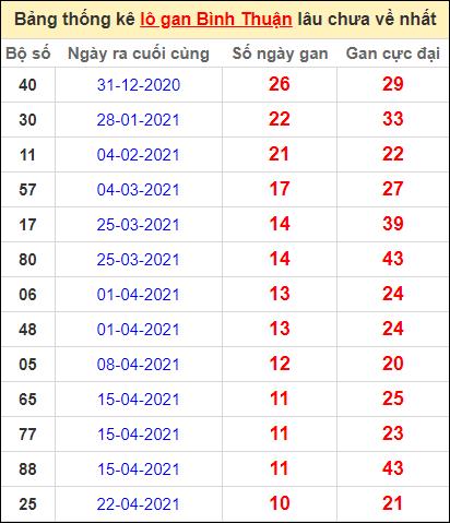 Bảng thống kê lo gan BTH lâu về nhất đến ngày 8/7/2021