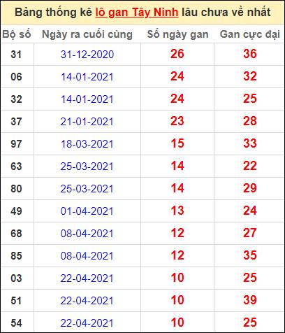 Bảng thống kê loto gan Tây Ninh lâu về nhất đến ngày 8/7/2021