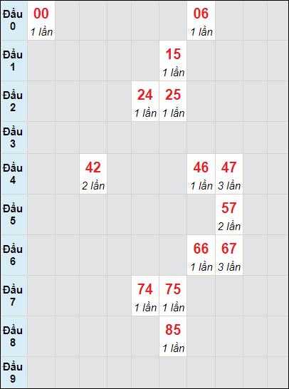 Bảng soi cầuXS DN bạch thủ lô rơi 3 ngày 7/7/2021