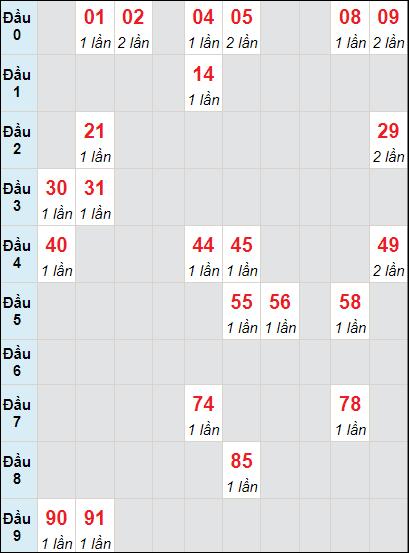 Soi cầu Sóc Trăng bạch thủ lô rơi 3 ngày 7/7/2021