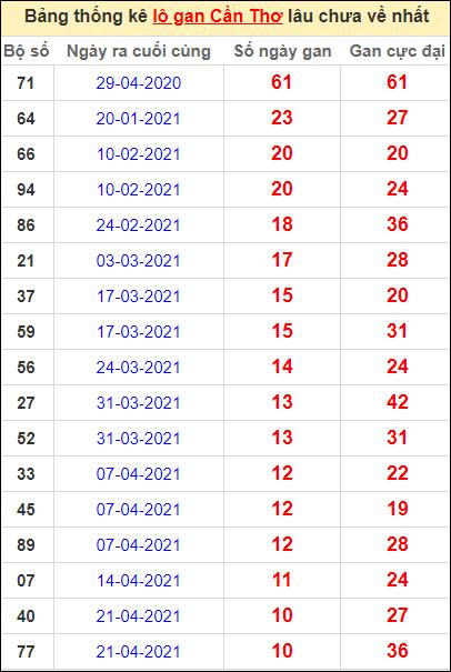 Bảng thống kê loto gan Cần Thơ lâu về nhất đến ngày 7/7/2021