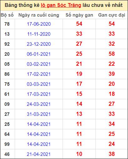 Bảng thống kê lo gan ST lâu về nhất đến ngày 7/7/2021