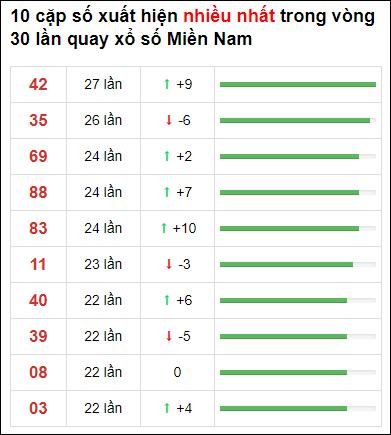 Thống kê XSMN 30 ngày gần đây tính đến 7/7/2021
