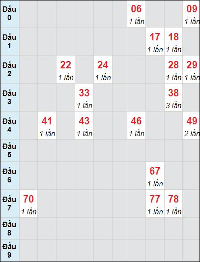 Bảng soi cầuXS BD bạch thủ lô rơi 3 ngày 9/7/2021