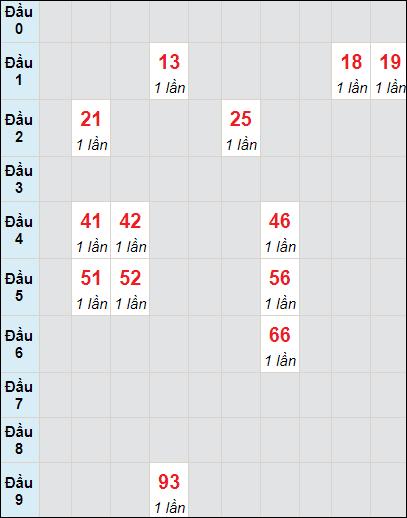 Soi cầu Trà Vinh bạch thủ lô rơi 3 ngày 9/7/2021