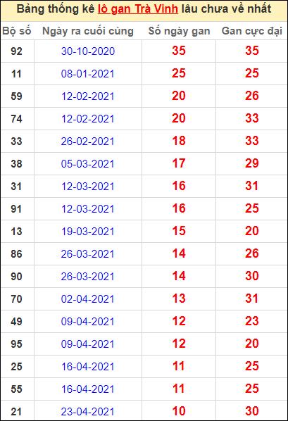 Bảng thống kê lo gan TV lâu về nhất đến ngày 9/7/2021