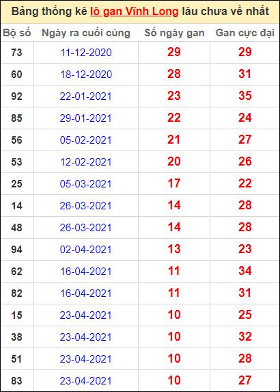 Thống kê loto gan Vĩnh Long lâu về nhất đến ngày 9/7/2021