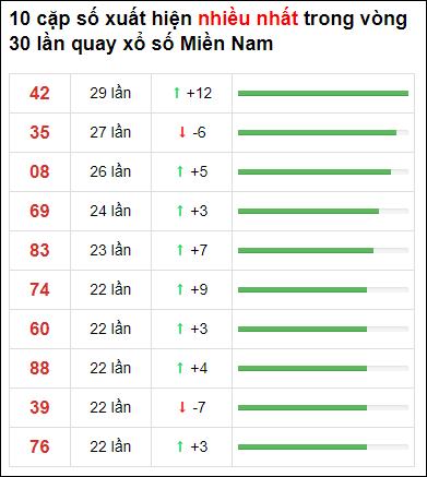 Thống kê XSMN 30 ngày gần đây tính đến 9/7/2021
