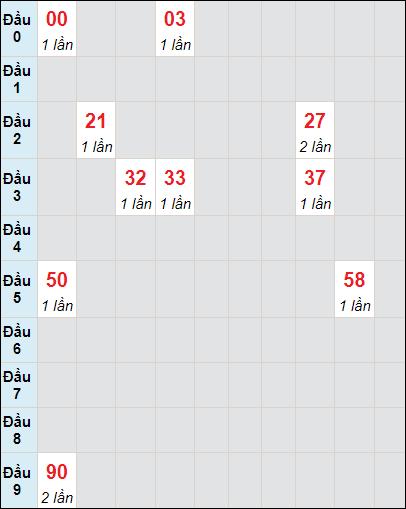Bảng soicau XSTP bạch thủ lô rơi 3 ngày 10/7/2021