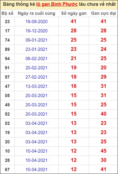 Bảng thống kê loto gan Bình Phước lâu về nhất đến ngày 10/7/2021