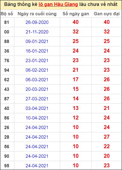 Bảng thống kê lo gan HG lâu về nhất đến ngày 10/7/2021