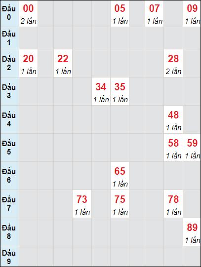 Soi cầu Đồng Tháp bạch thủ lô rơi 3 ngày 12/7/2021