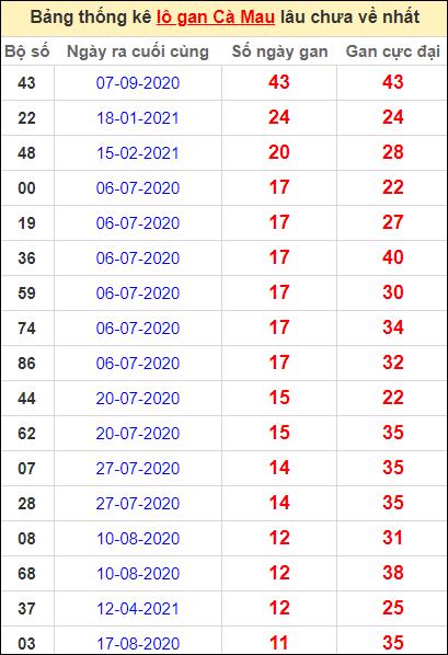Bảng thống kê loto gan Cà Mau lâu về nhất đến ngày 12/7/2021