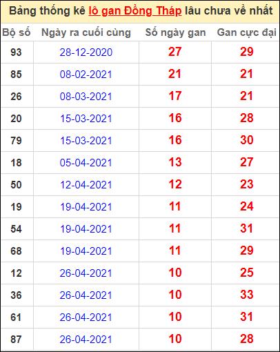 Bảng thống kê lo gan DT lâu về nhất đến ngày 12/7/2021