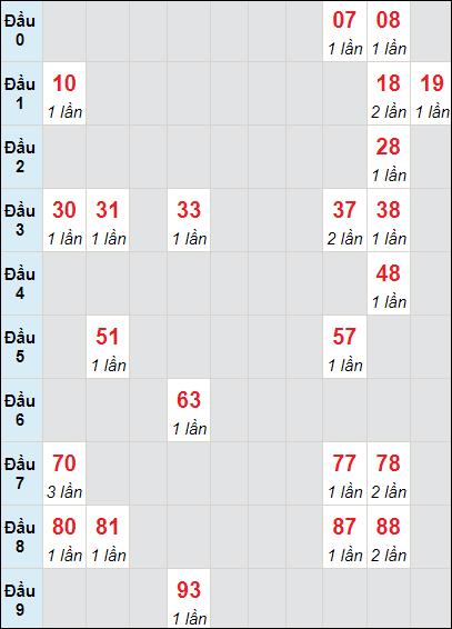 Soi cầu XS LA bạch thủ lô rơi 3 ngày 24/7/2021