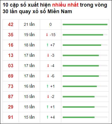 Thống kê XSMN 30 ngày gần đây tính đến 24/7/2021